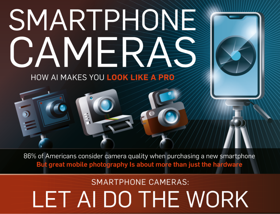 Smartphone Cameras: How AI Makes You Look Like A Pro
